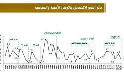 متحدث الرئاسة ينشر رسمًا بيانيًا يظهر تأثير الأوضاع الأمنية على النمو الاقتصادي