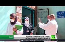 ارتفاع عدد وفيات كورونا بمصر إلى 6 آلاف حالة والإصابات إلى مئة ألف
