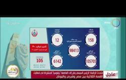 8 الصبح - الصحة تعلن تسجيل 158 حالة إيجابية جديدة بفيروس كورونا..و12 وفاة