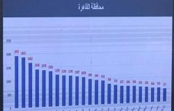 بيانات رسمية| الصحة تكشف أكثر أحياء القاهرة إصابة بكورونا: حلوان في المقدمة (قائمة)