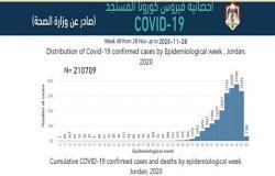 الأردن : تحوّل المنحنى الوبائي من الاستقرار إلى الهبوط