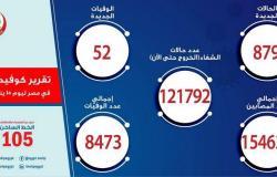 مصر تسجِّل 879 إصابة جديدة بفيروس كورونا و52 حالة وفاة