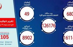 """مصر تسجِّل 680 إصابة جديدة بـ""""كورونا"""".. و49 حالة وفاة"""