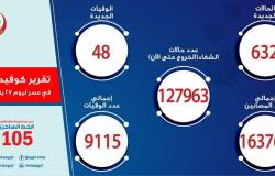 مصر تسجل 632 إصابة جديدة بفيروس كورونا و 48 حالة وفاة