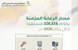 أكثر من 350 ألف مستفيد من الرعاية المزمنة في تجمّع الرياض الصحي الأول