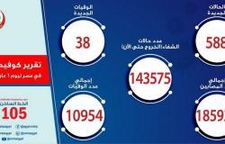 """""""كورونا مصر"""".. تسجيل 588 إصابة جديدة بالفيروس.. و38 حالة وفاة"""