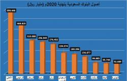 أصول البنوك السعودية ترتفع 85.8 مليار دولار في عام 2020