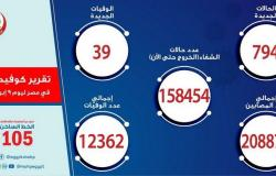مصر تسجِّل 794 إصابة جديدة بفيروس كورونا و39 حالة وفاة