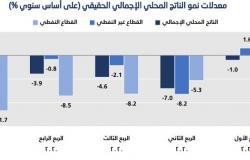 """الناتج المحلي السعودي يتراجع 3% بالربع الأول.. والقطاع الخاص يدعم """"غير النفطي"""""""