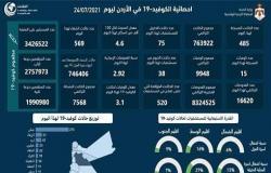 تسجيل 15 وفاة و 485 اصابة بفيروس كورونا في الاردن