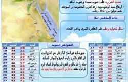 طقس شديد الحرارة يسود شمال سيناء اليوم