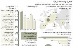 فرنسا تعد «ترسانة تشريعية» لمكافحة الإرهاب (انفوجرافيك)
