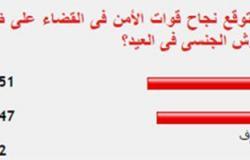 51 % من القراء يتوقعون نجاح الأمن فى القضاء على التحرش الجنسى فى العيد